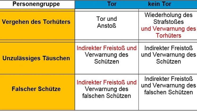 Neue Regeln Das Hat Sich 2016 2017 Geandert Dfb