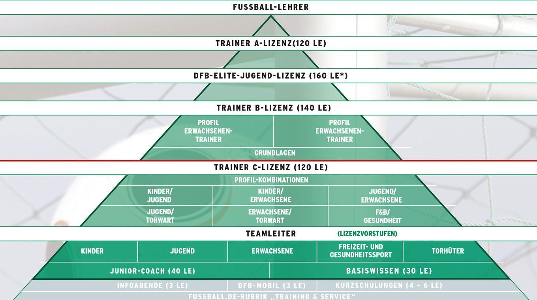 fussball ligen in deutschland