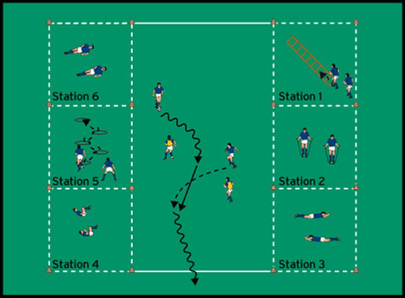 Fußball Zirkeltraining