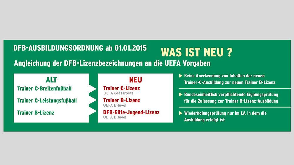 Fußball-Lehrer :: Trainerausbildung :: Sportl. Strukturen :: Der DFB ...