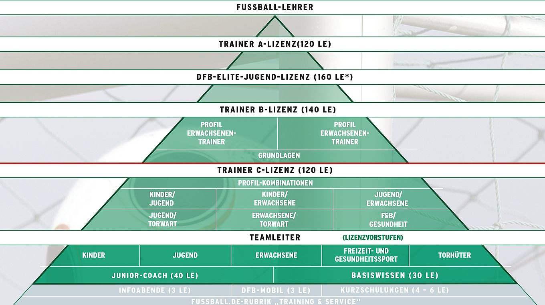 Alle Deutschen Ligen