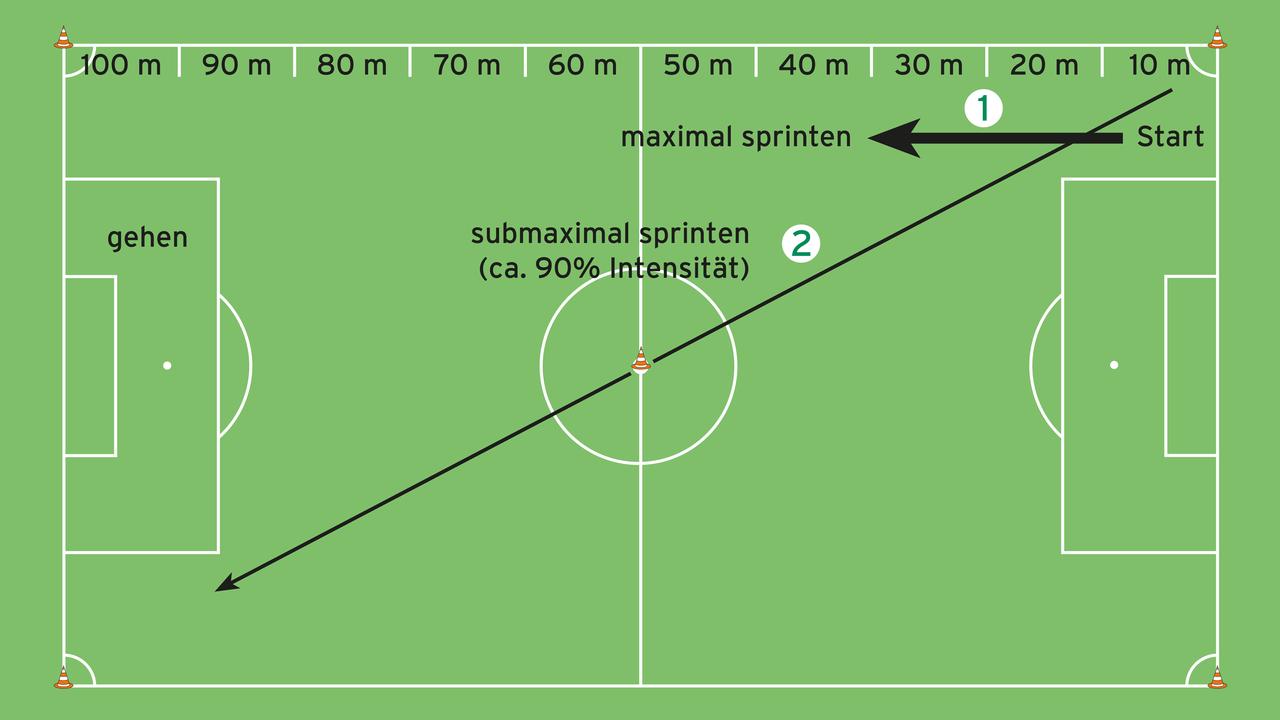 Ausdauertraining Fußball
