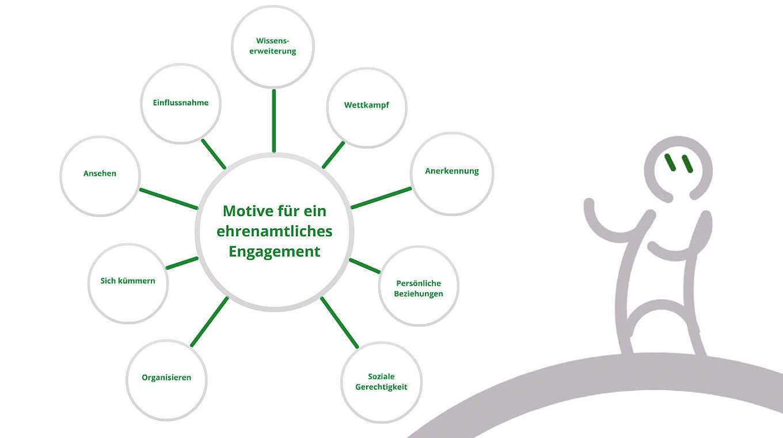 Motive Für Ein Ehrenamtliches Engagement Dfb Deutscher