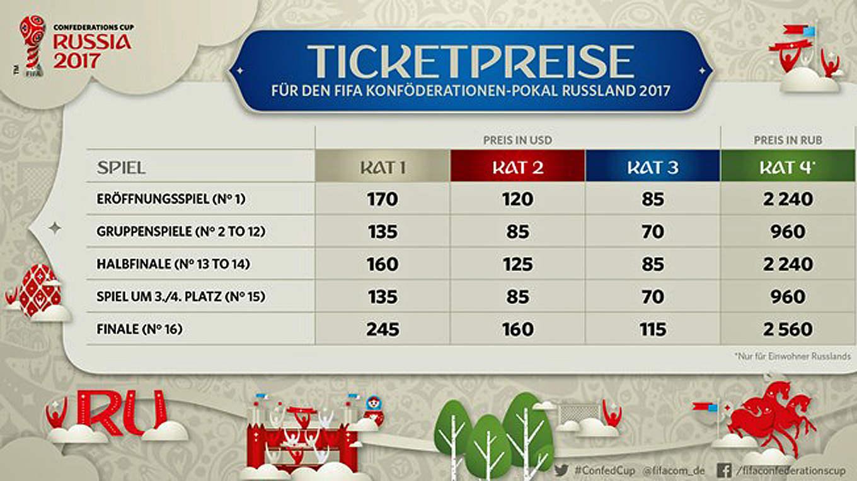 Preise Für Confed Cup Tickets Veröffentlicht Dfb Deutscher