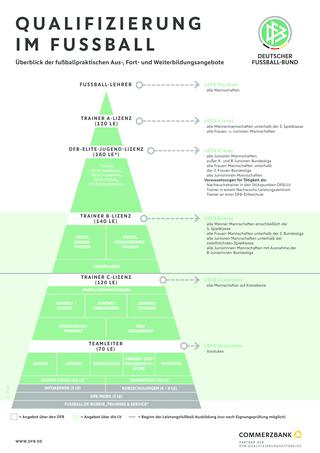 Qualifizierung Trainerausbildung Sportl Strukturen