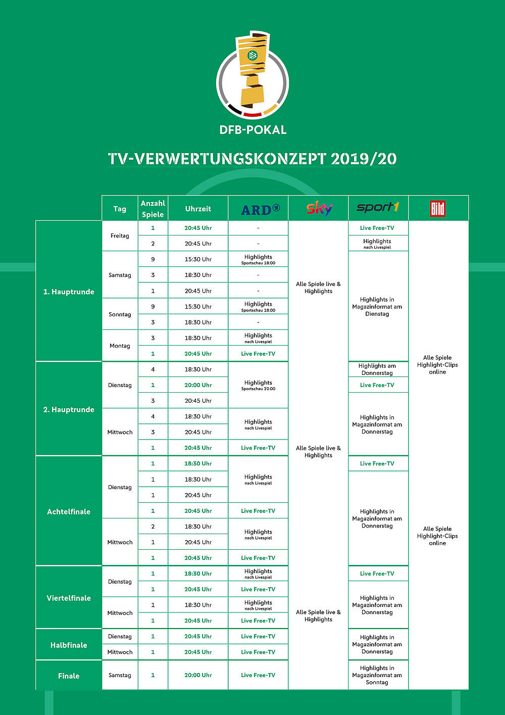 Dfb Pokal Im Fernsehen